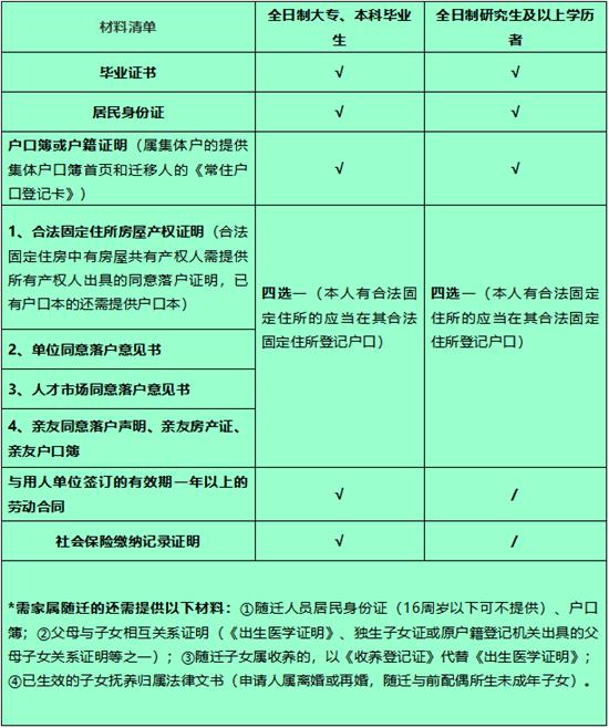 杭州:学历类人才落户政策最全解答!符合这些条件,可申请落户!