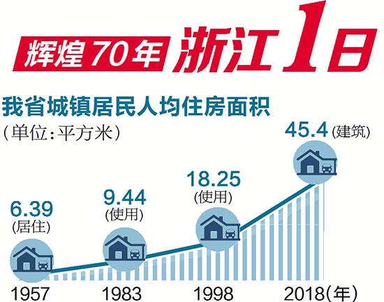 辉煌70年·浙江1日丨日均销售商品房26.7万㎡