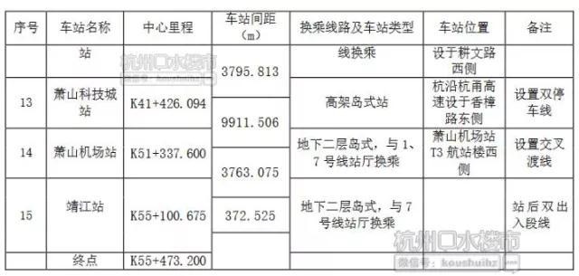 激动哭!杭州机场轨道快线15个站点位置基本定