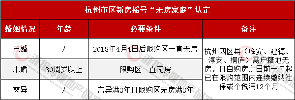 杭州房产政策全解第二弹 你能成