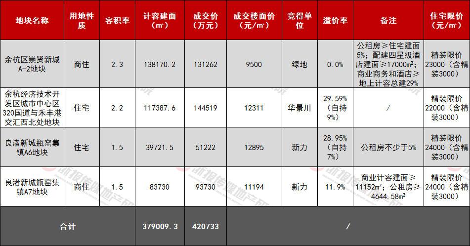 2020未过半 杭州土地收入破千亿大关 今天又一新房企入杭