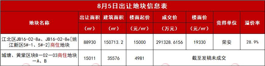 261轮 荣安摘得宁波江北姚江新区